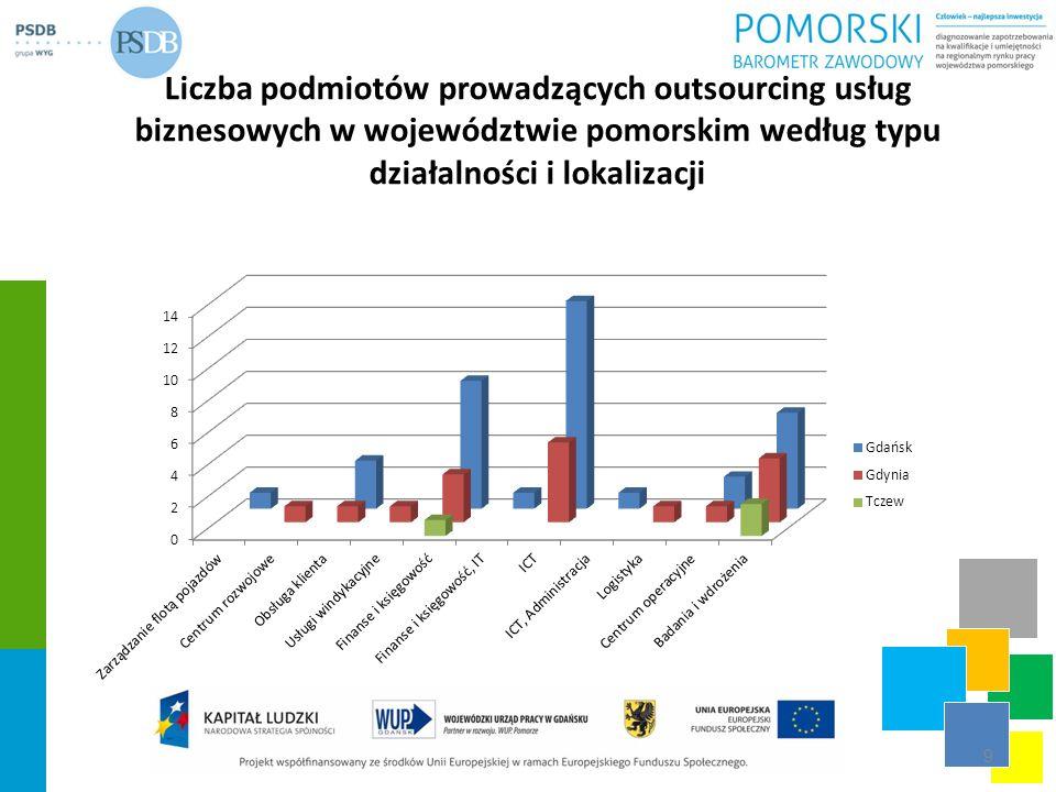 Liczba podmiotów prowadzących outsourcing usług biznesowych w województwie pomorskim według typu działalności i lokalizacji