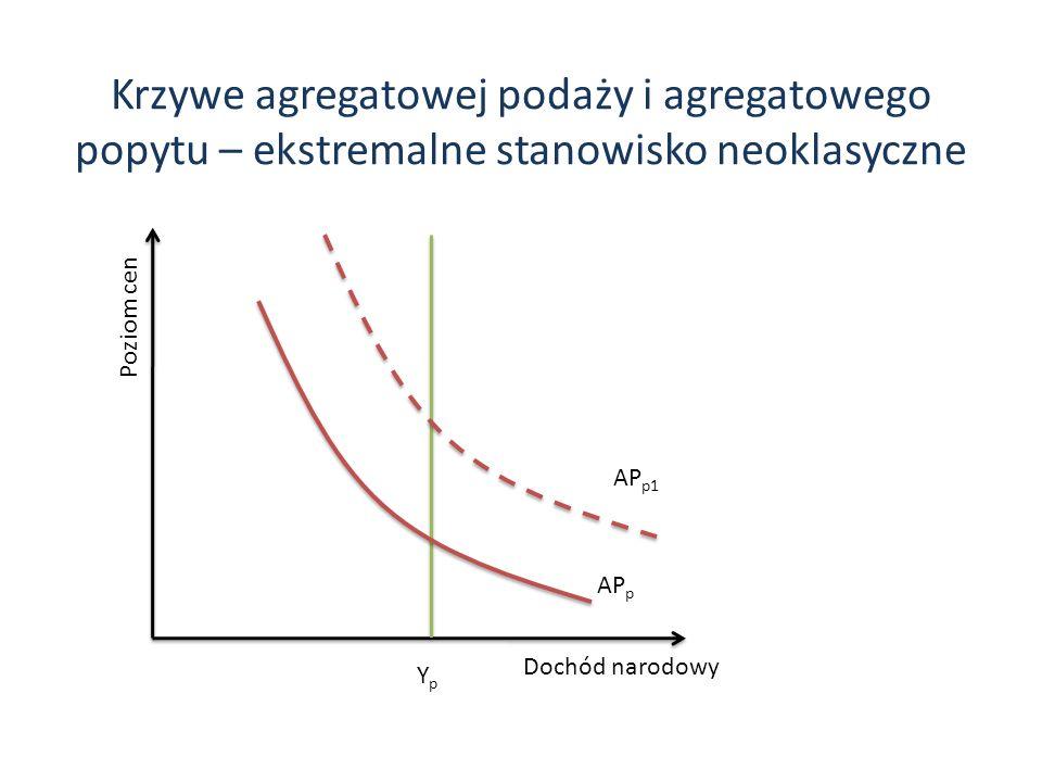 Krzywe agregatowej podaży i agregatowego popytu – ekstremalne stanowisko neoklasyczne