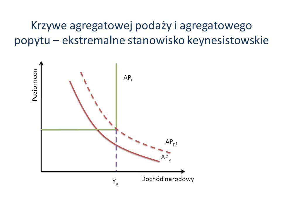 Krzywe agregatowej podaży i agregatowego popytu – ekstremalne stanowisko keynesistowskie