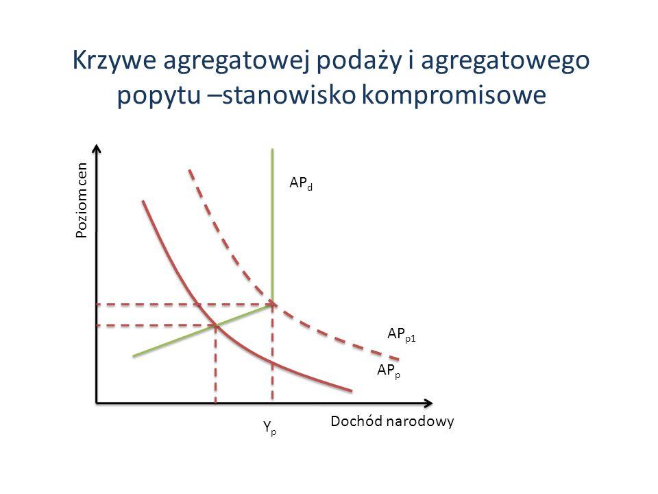 Krzywe agregatowej podaży i agregatowego popytu –stanowisko kompromisowe