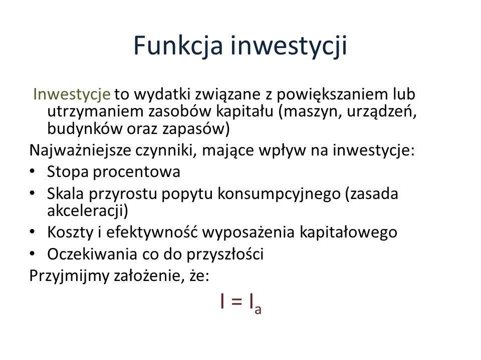 Funkcja inwestycji I = Ia