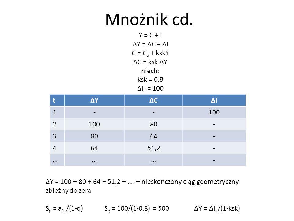 Mnożnik cd. Y = C + I ∆Y = ∆C + ∆I C = Ca + kskY ∆C = ksk ∆Y niech: