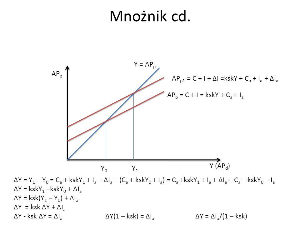 Mnożnik cd. Y = APp APp APp1 = C + I + ∆I =kskY + Ca + Ia + ∆Ia