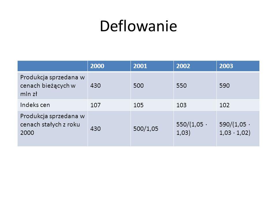 Deflowanie 2000. 2001. 2002. 2003. Produkcja sprzedana w cenach bieżących w mln zł. 430. 500.