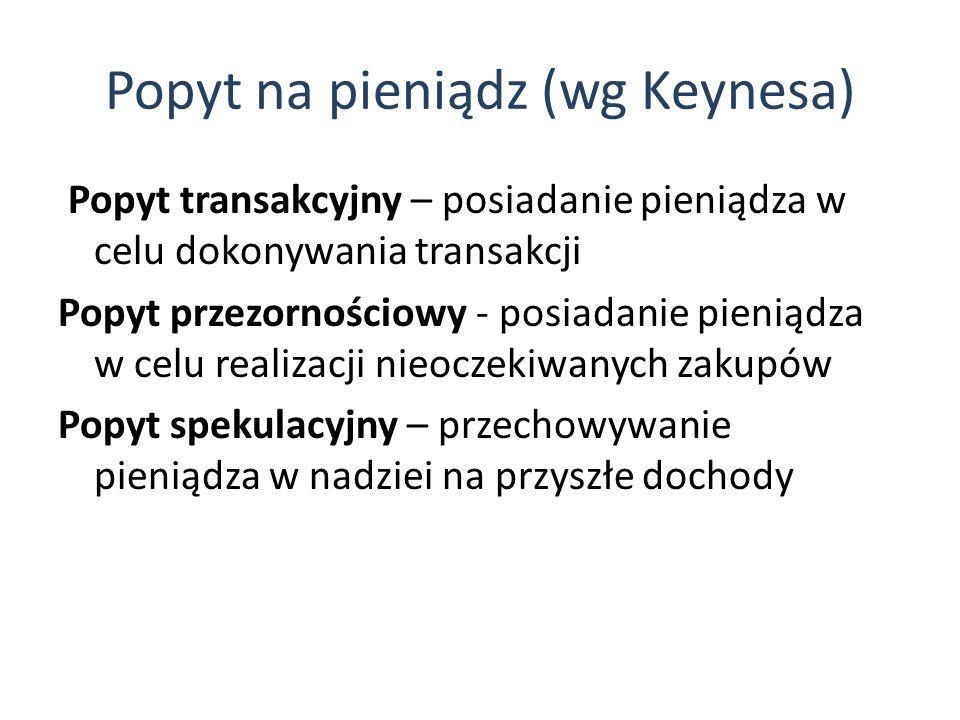 Popyt na pieniądz (wg Keynesa)
