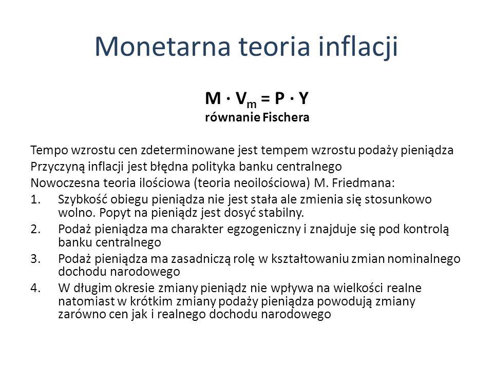 Monetarna teoria inflacji