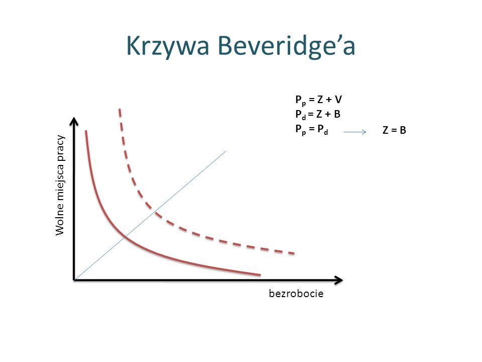 Krzywa Beveridge'a Pp = Z + V Pd = Z + B Pp = Pd Z = B