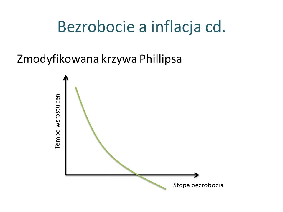 Bezrobocie a inflacja cd.