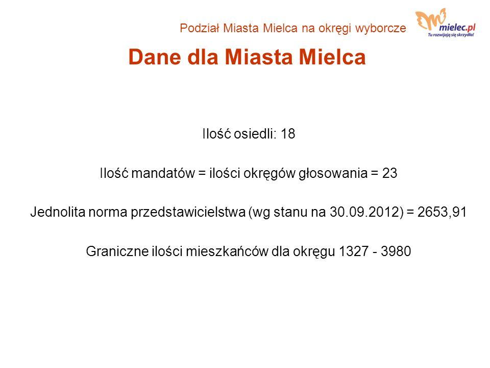 Dane dla Miasta Mielca Ilość osiedli: 18