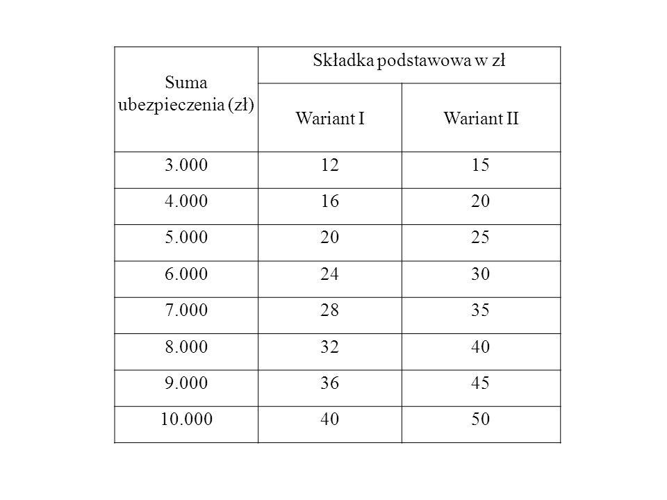 Suma ubezpieczenia (zł) Składka podstawowa w zł
