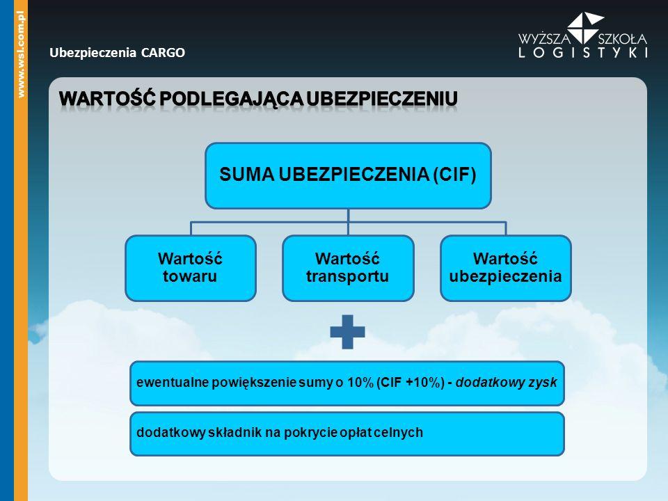 SUMA UBEZPIECZENIA (CIF) Wartość ubezpieczenia