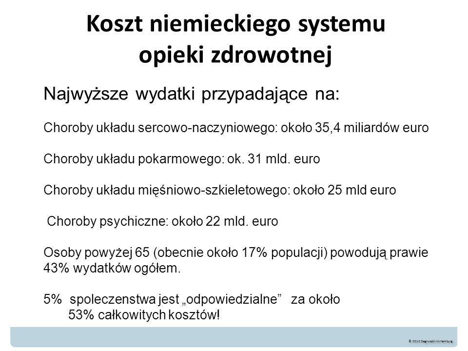 Koszt niemieckiego systemu opieki zdrowotnej