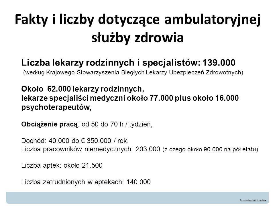 Fakty i liczby dotyczące ambulatoryjnej służby zdrowia