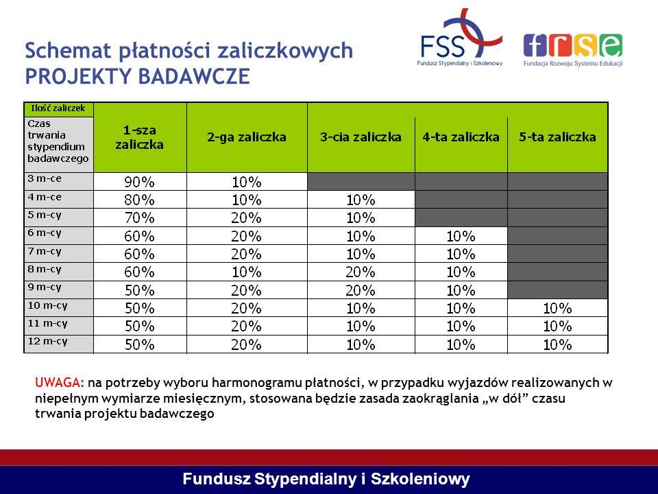 Schemat płatności zaliczkowych PROJEKTY BADAWCZE