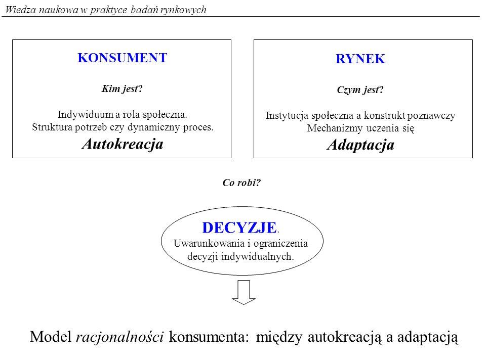 Model racjonalności konsumenta: między autokreacją a adaptacją