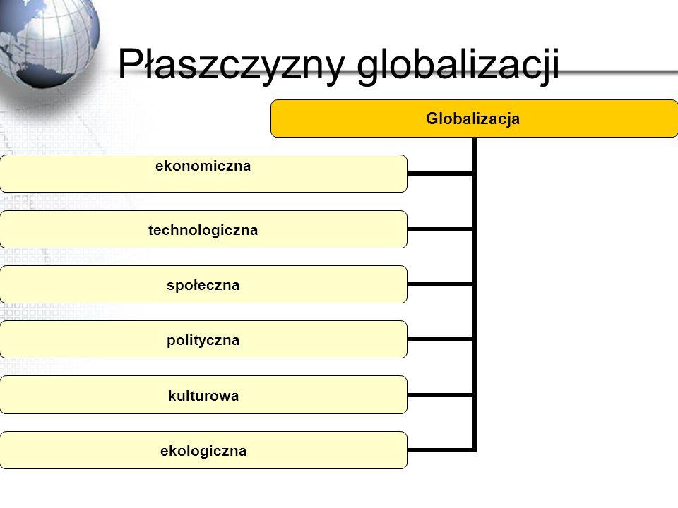 Płaszczyzny globalizacji
