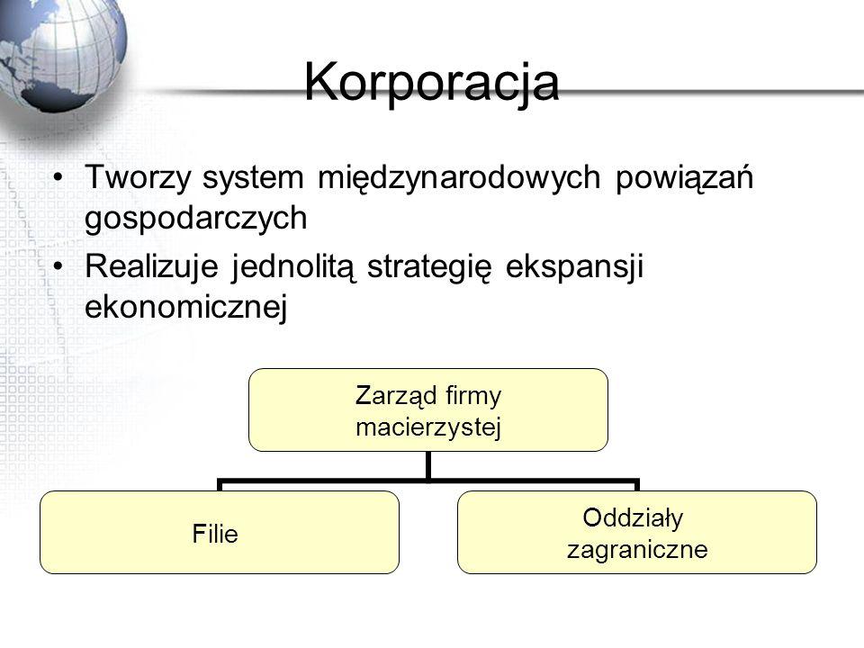 Korporacja Tworzy system międzynarodowych powiązań gospodarczych