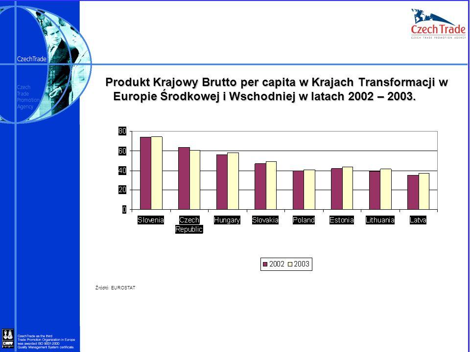Produkt Krajowy Brutto per capita w Krajach Transformacji w Europie Środkowej i Wschodniej w latach 2002 – 2003.