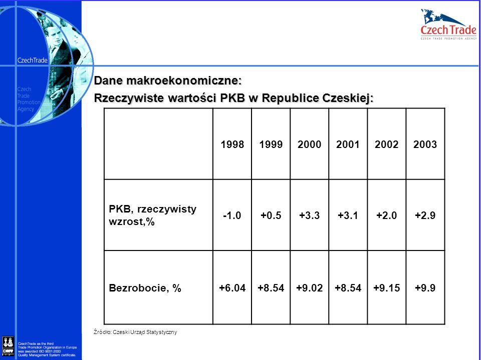 Dane makroekonomiczne: Rzeczywiste wartości PKB w Republice Czeskiej: