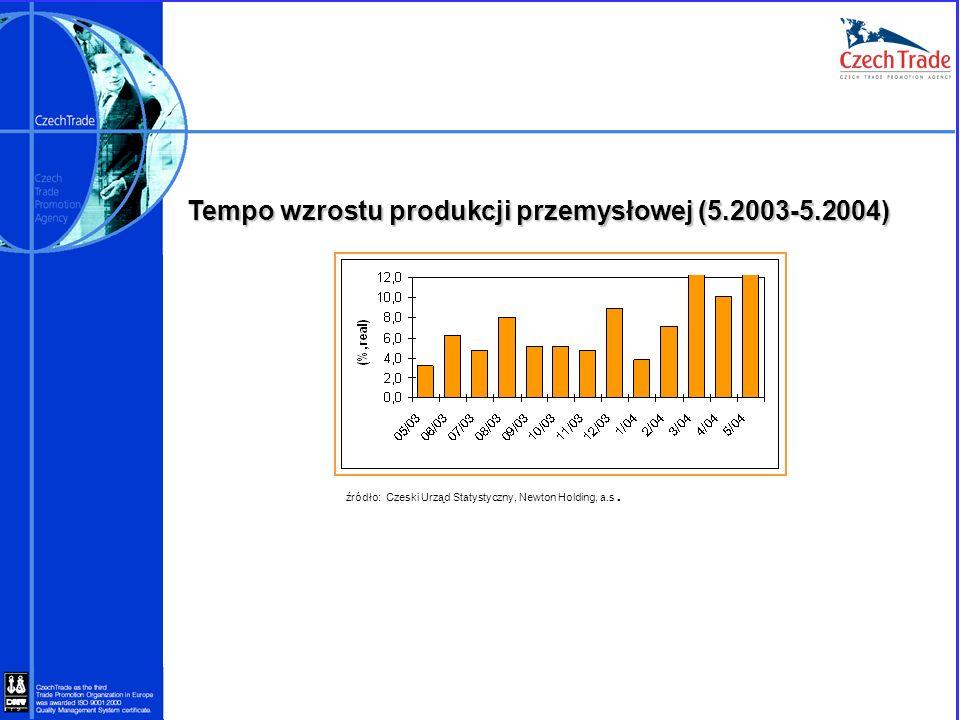 Tempo wzrostu produkcji przemysłowej (5.2003-5.2004)