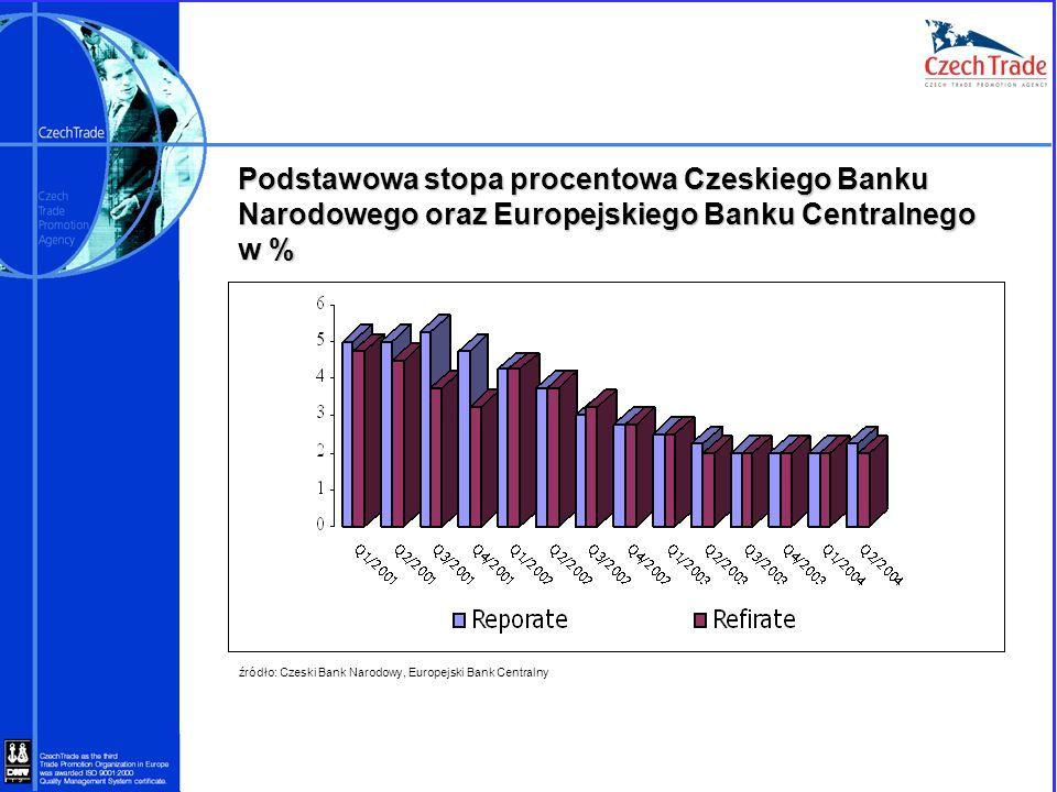 Podstawowa stopa procentowa Czeskiego Banku Narodowego oraz Europejskiego Banku Centralnego w %