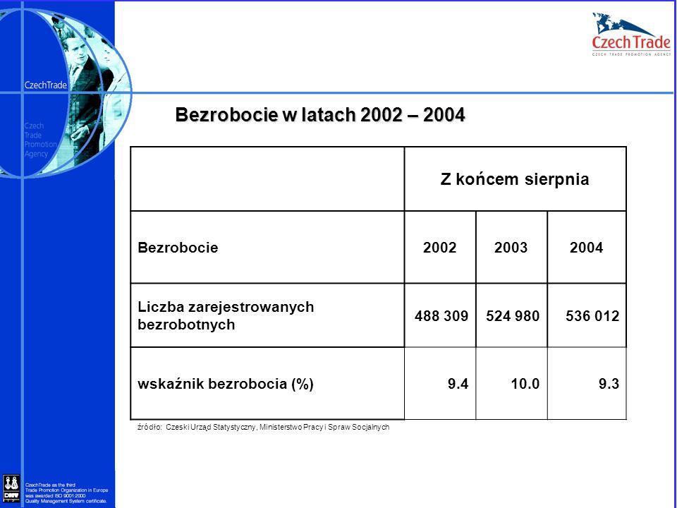 Bezrobocie w latach 2002 – 2004 Z końcem sierpnia Bezrobocie 2002 2003