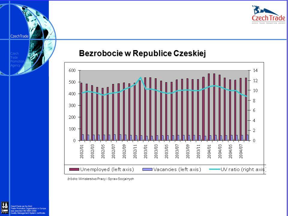 Bezrobocie w Republice Czeskiej