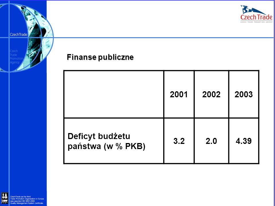 Deficyt budżetu państwa (w % PKB) 3.2 2.0 4.39