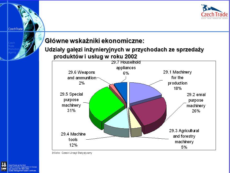 Główne wskaźniki ekonomiczne: