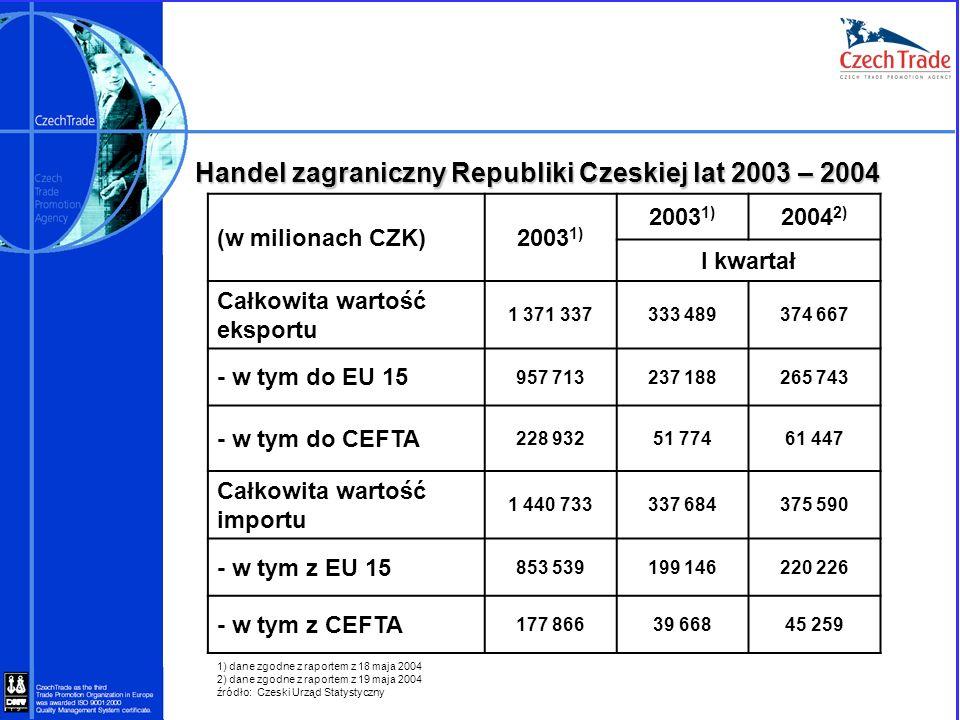 Handel zagraniczny Republiki Czeskiej lat 2003 – 2004