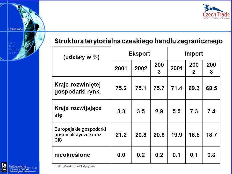 Struktura terytorialna czeskiego handlu zagranicznego