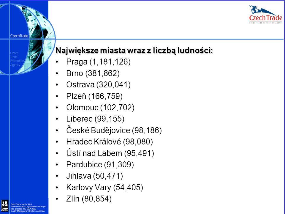 Największe miasta wraz z liczbą ludności: