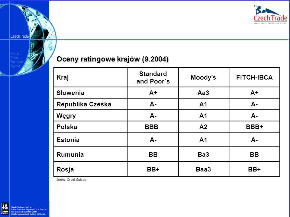 Oceny ratingowe krajów (9.2004)