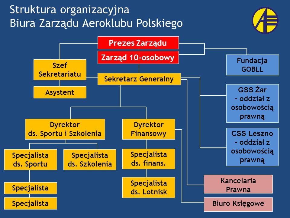 Struktura organizacyjna Biura Zarządu Aeroklubu Polskiego