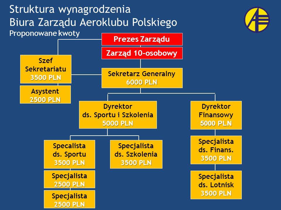 Struktura wynagrodzenia Biura Zarządu Aeroklubu Polskiego