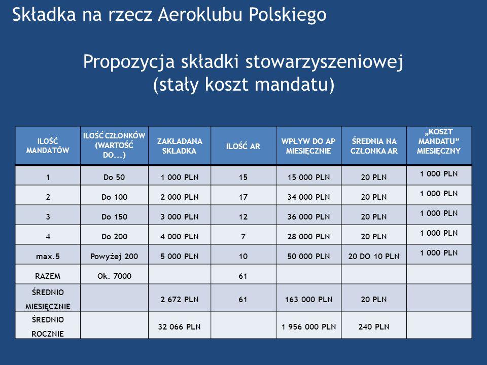 Propozycja składki stowarzyszeniowej (stały koszt mandatu)