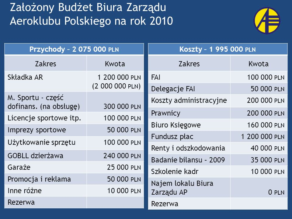 Założony Budżet Biura Zarządu Aeroklubu Polskiego na rok 2010