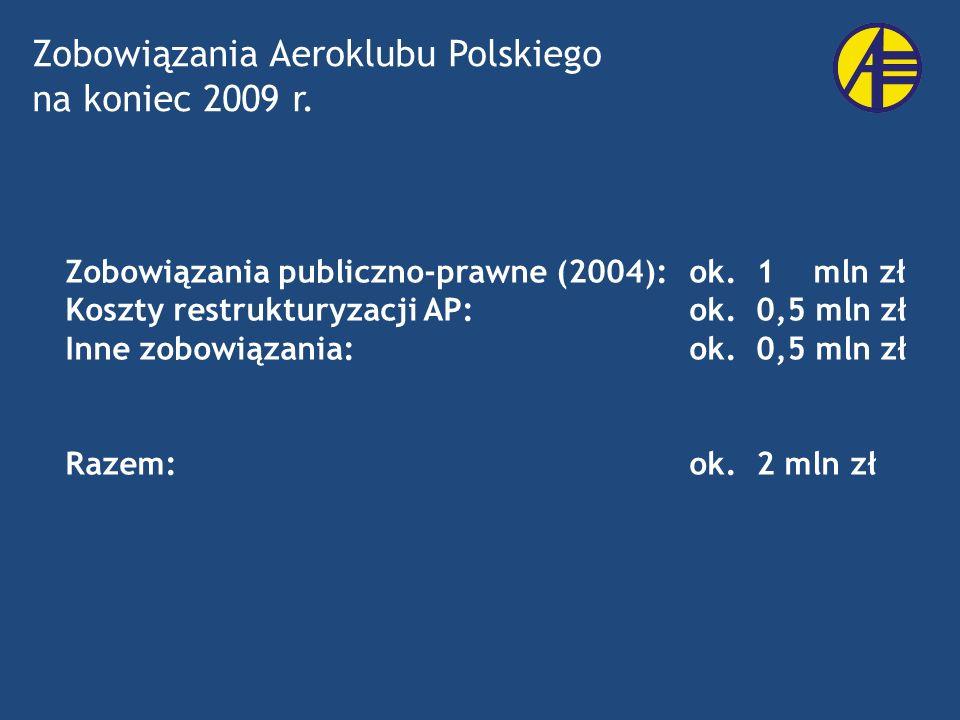 Zobowiązania Aeroklubu Polskiego na koniec 2009 r.