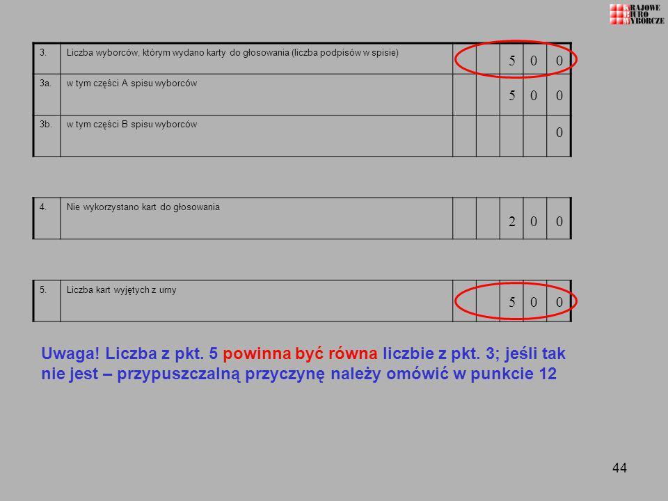 3. Liczba wyborców, którym wydano karty do głosowania (liczba podpisów w spisie) 3a. w tym części A spisu wyborców.
