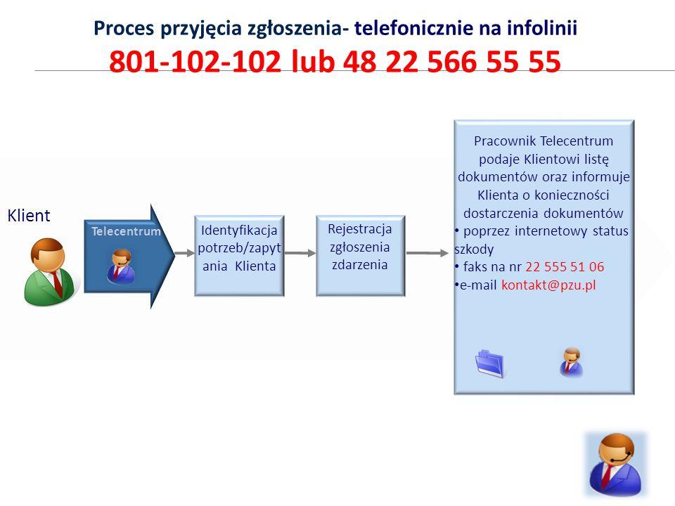 Proces przyjęcia zgłoszenia- telefonicznie na infolinii 801-102-102 lub 48 22 566 55 55