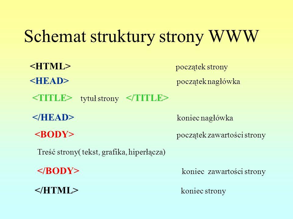 Schemat struktury strony WWW