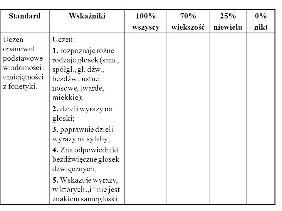 Standard Wskaźniki. 100% wszyscy. 70% większość. 25% niewielu. 0% nikt. Uczeń opanował podstawowe wiadomości i umiejętności z fonetyki.