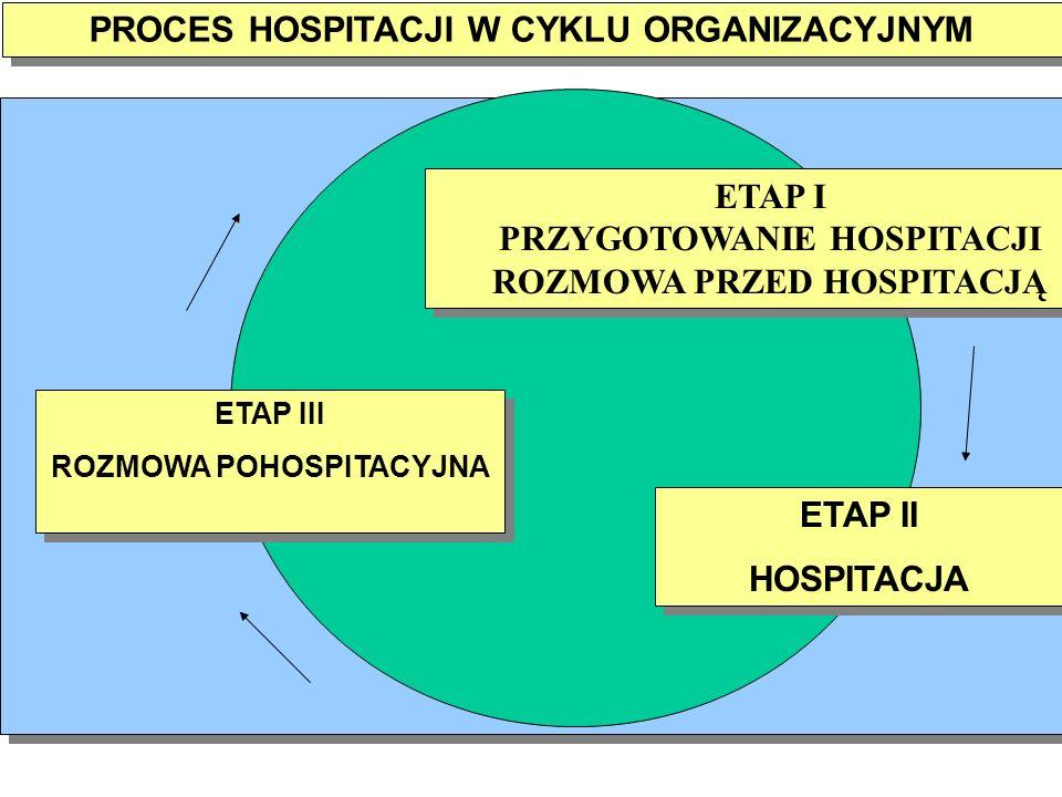 PROCES HOSPITACJI W CYKLU ORGANIZACYJNYM