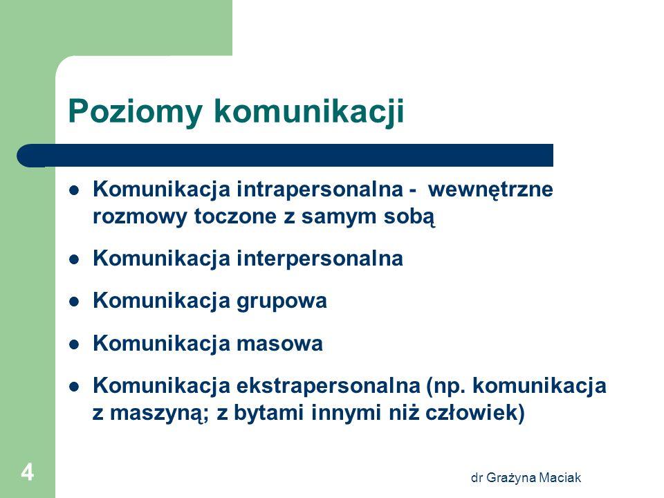 Poziomy komunikacji Komunikacja intrapersonalna - wewnętrzne rozmowy toczone z samym sobą. Komunikacja interpersonalna.