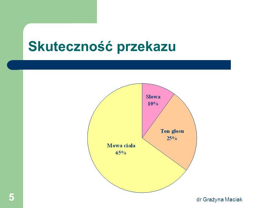 Skuteczność przekazu dr Grażyna Maciak