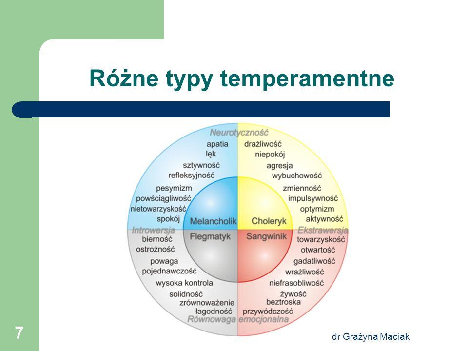 Różne typy temperamentne