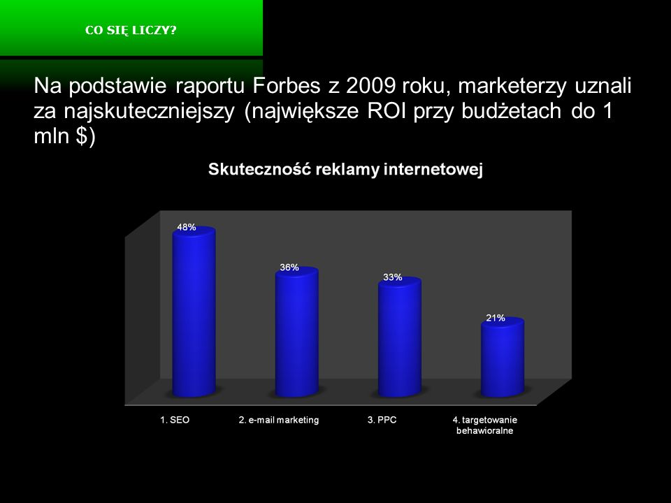 CO SIĘ LICZY Na podstawie raportu Forbes z 2009 roku, marketerzy uznali za najskuteczniejszy (największe ROI przy budżetach do 1 mln $)