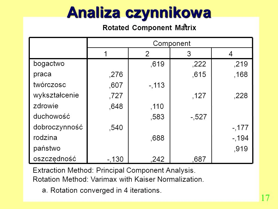 Analiza czynnikowa 17 Rotated Component Matrix ,619 ,222 ,219 ,276