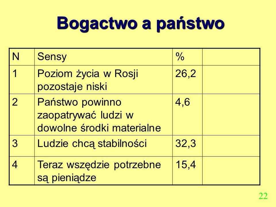 Bogactwo a państwo N Sensy % 1 Poziom życia w Rosji pozostaje niski