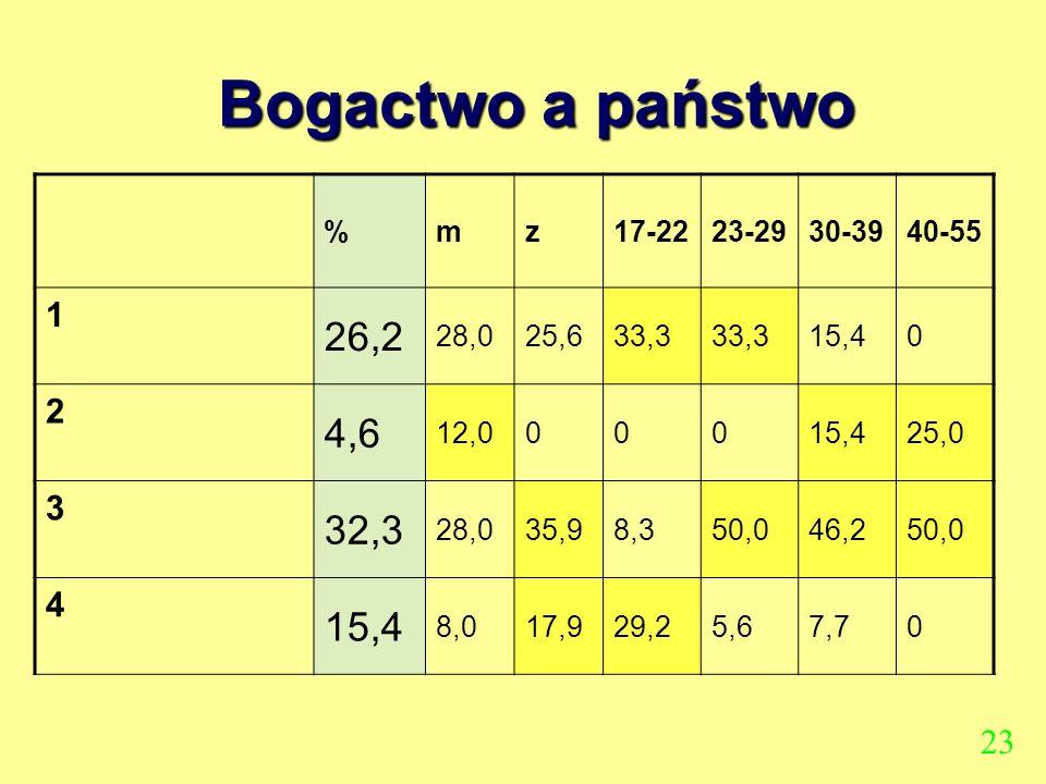 Bogactwo a państwo 26,2 4,6 32,3 1 2 3 4 23 % m z 17-22 23-29 30-39